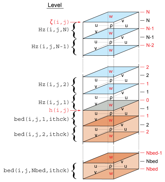 http://www.myroms.org/trac/vertical_grid.png