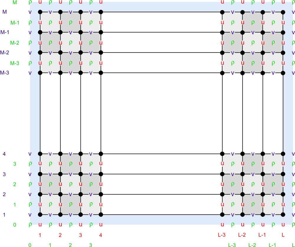 Numerical Solution Technique - WikiROMS 2eeb20f40e